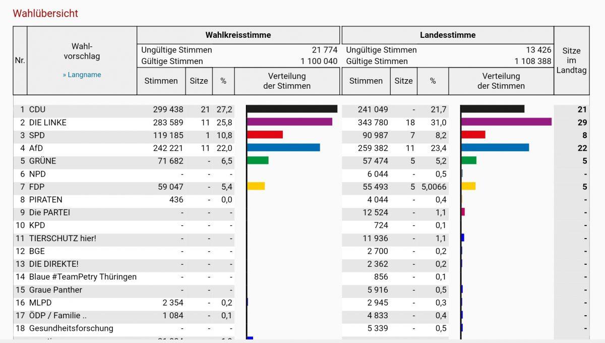 Wahlübersicht Landtagswahl Thüringen 2019